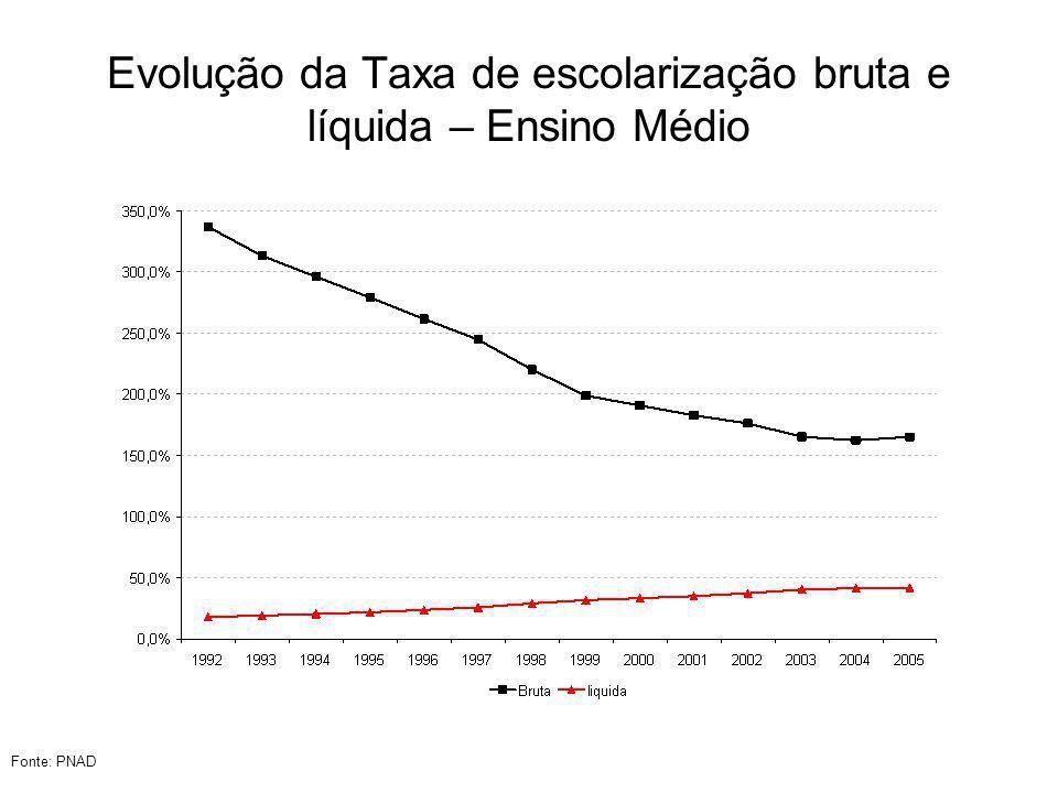 Evolução da Taxa de escolarização bruta e líquida – Ensino Médio