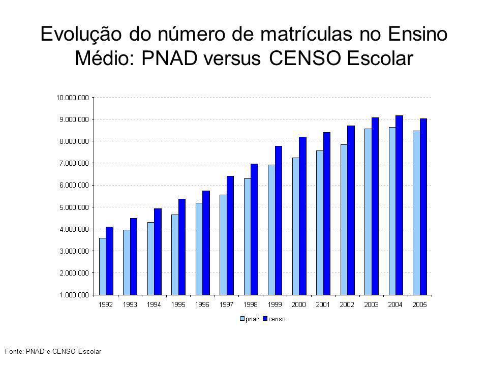 Evolução do número de matrículas no Ensino Médio: PNAD versus CENSO Escolar