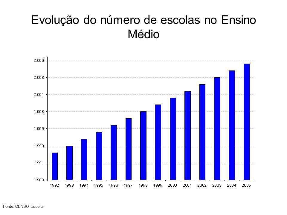 Evolução do número de escolas no Ensino Médio