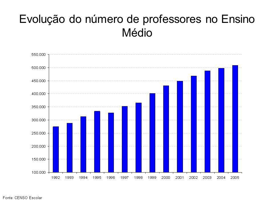 Evolução do número de professores no Ensino Médio