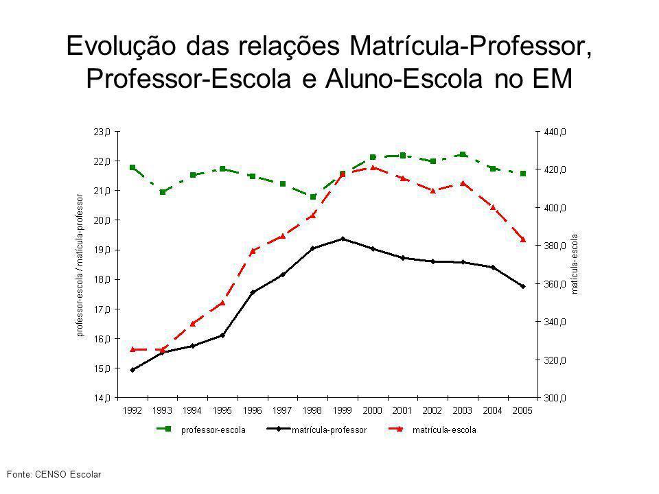Evolução das relações Matrícula-Professor, Professor-Escola e Aluno-Escola no EM