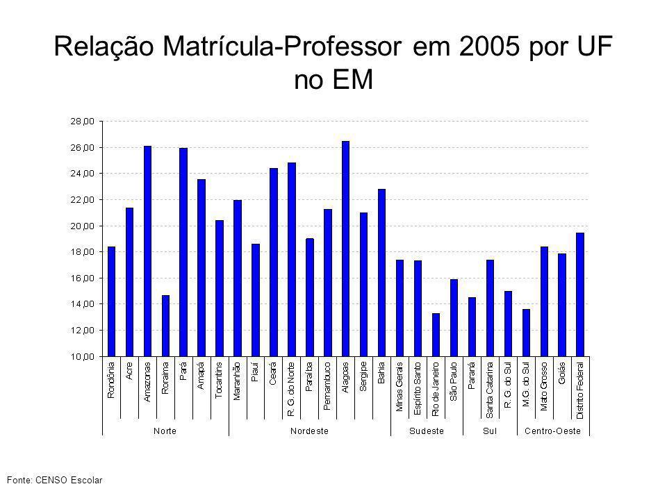 Relação Matrícula-Professor em 2005 por UF no EM