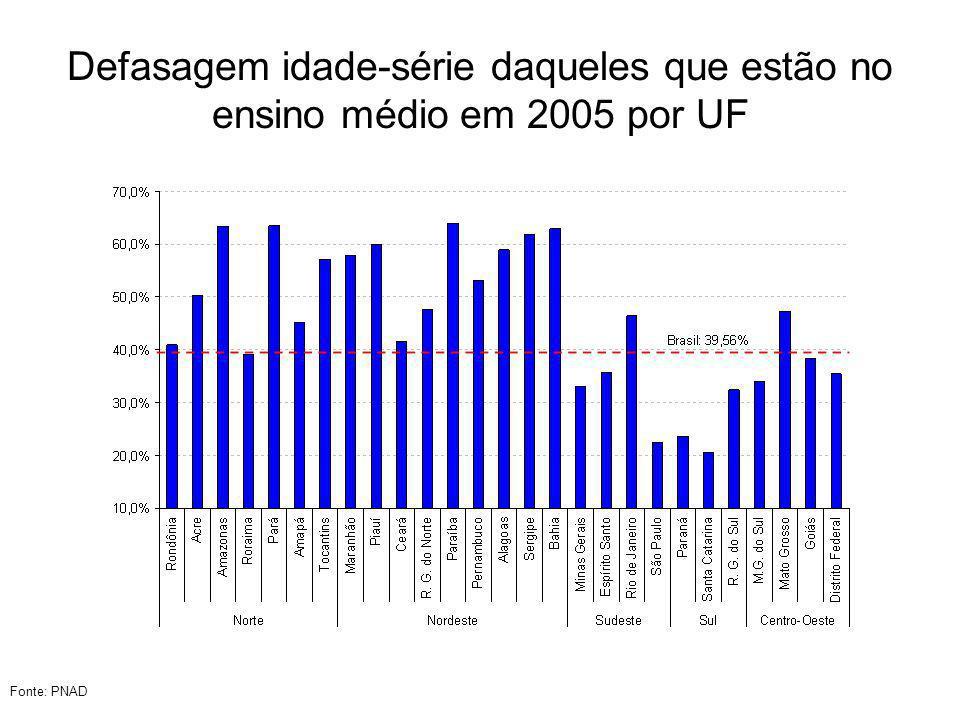 Defasagem idade-série daqueles que estão no ensino médio em 2005 por UF