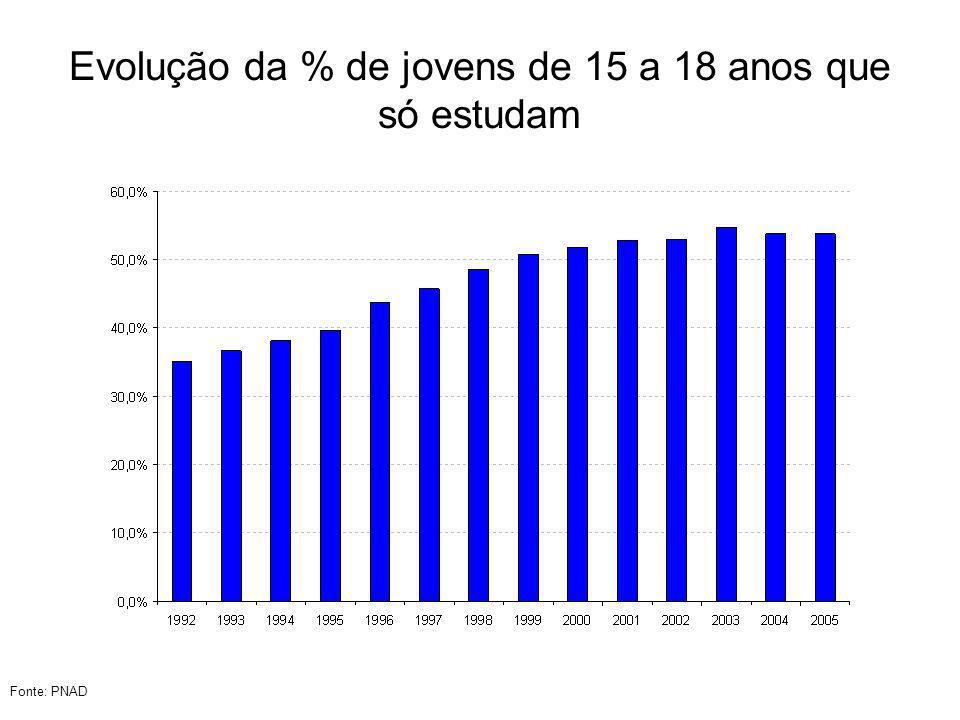 Evolução da % de jovens de 15 a 18 anos que só estudam