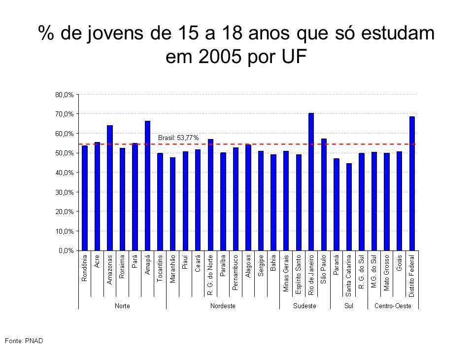 % de jovens de 15 a 18 anos que só estudam em 2005 por UF