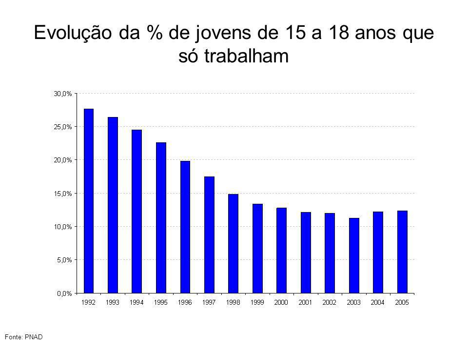 Evolução da % de jovens de 15 a 18 anos que só trabalham