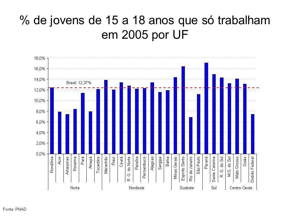 % de jovens de 15 a 18 anos que só trabalham em 2005 por UF