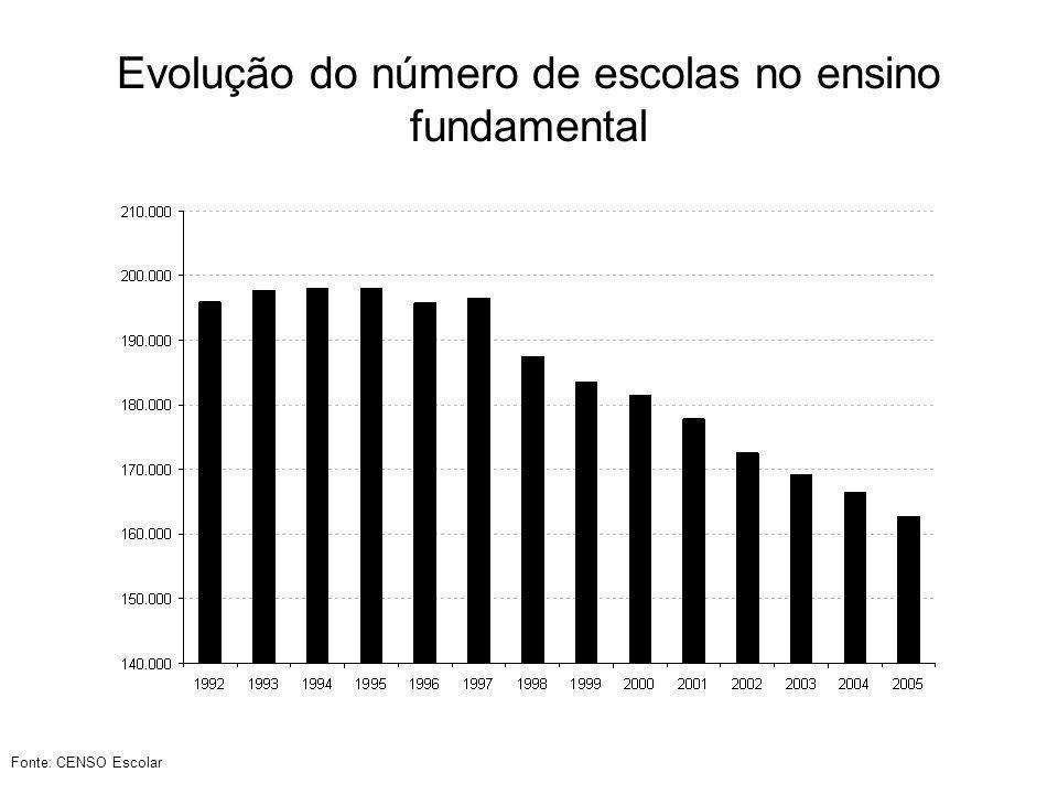 Evolução do número de escolas no ensino fundamental