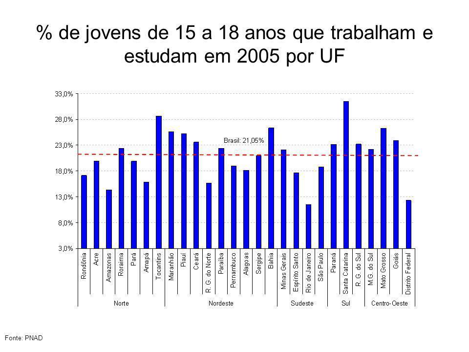 % de jovens de 15 a 18 anos que trabalham e estudam em 2005 por UF
