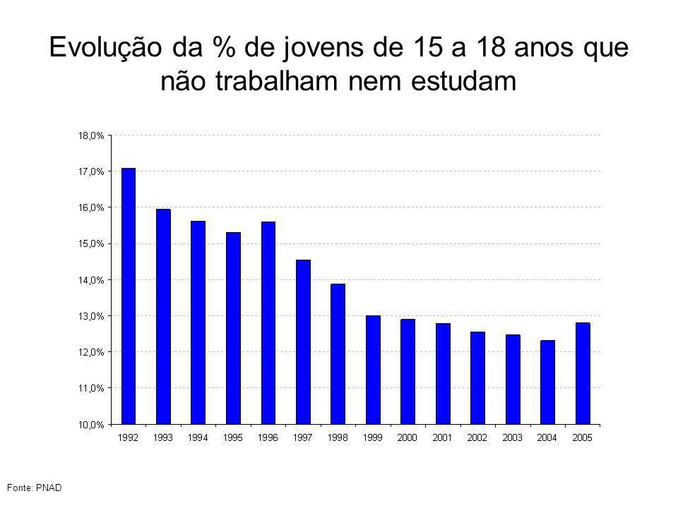 Evolução da % de jovens de 15 a 18 anos que não trabalham nem estudam