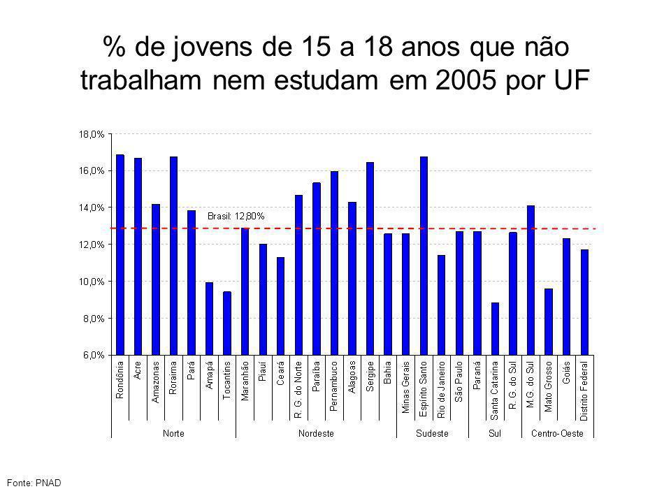 % de jovens de 15 a 18 anos que não trabalham nem estudam em 2005 por UF