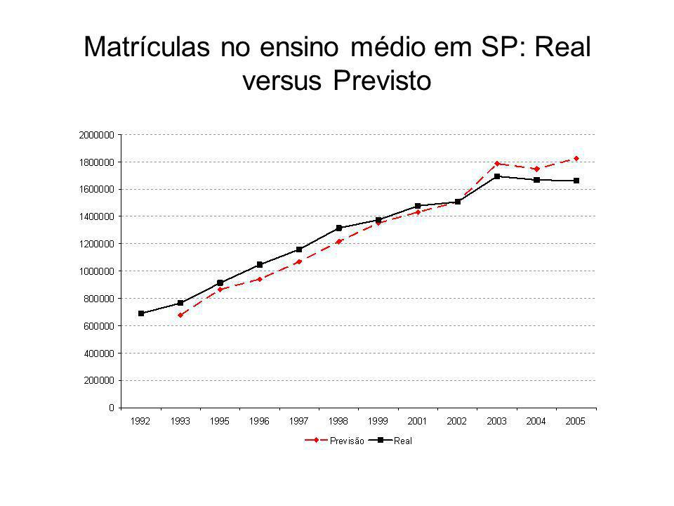 Matrículas no ensino médio em SP: Real versus Previsto