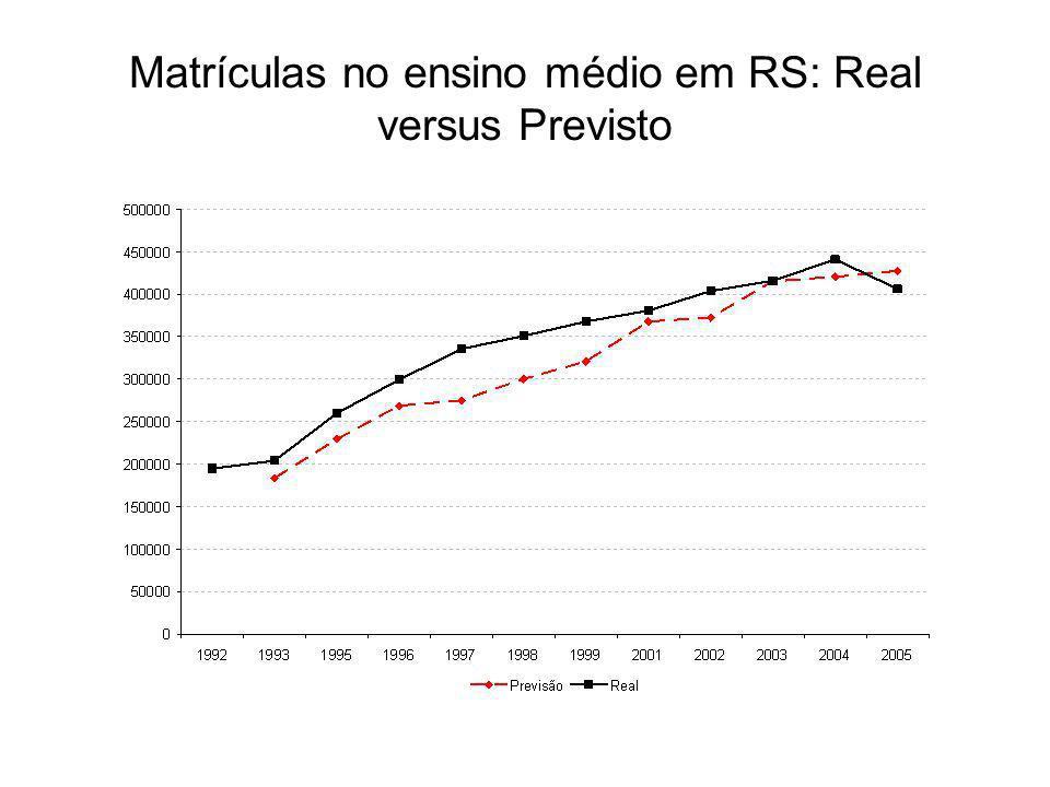 Matrículas no ensino médio em RS: Real versus Previsto