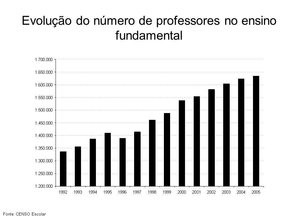 Evolução do número de professores no ensino fundamental