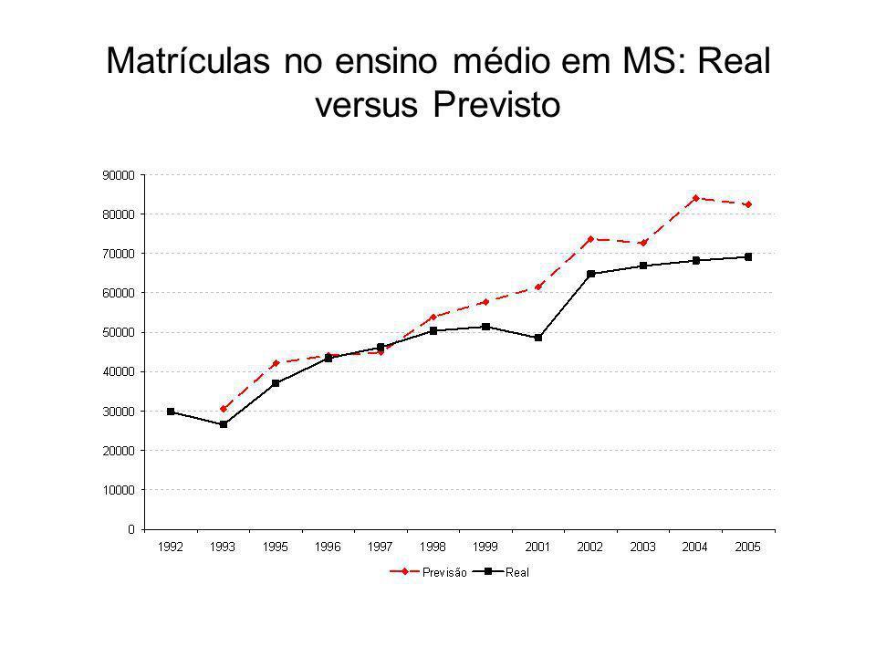 Matrículas no ensino médio em MS: Real versus Previsto