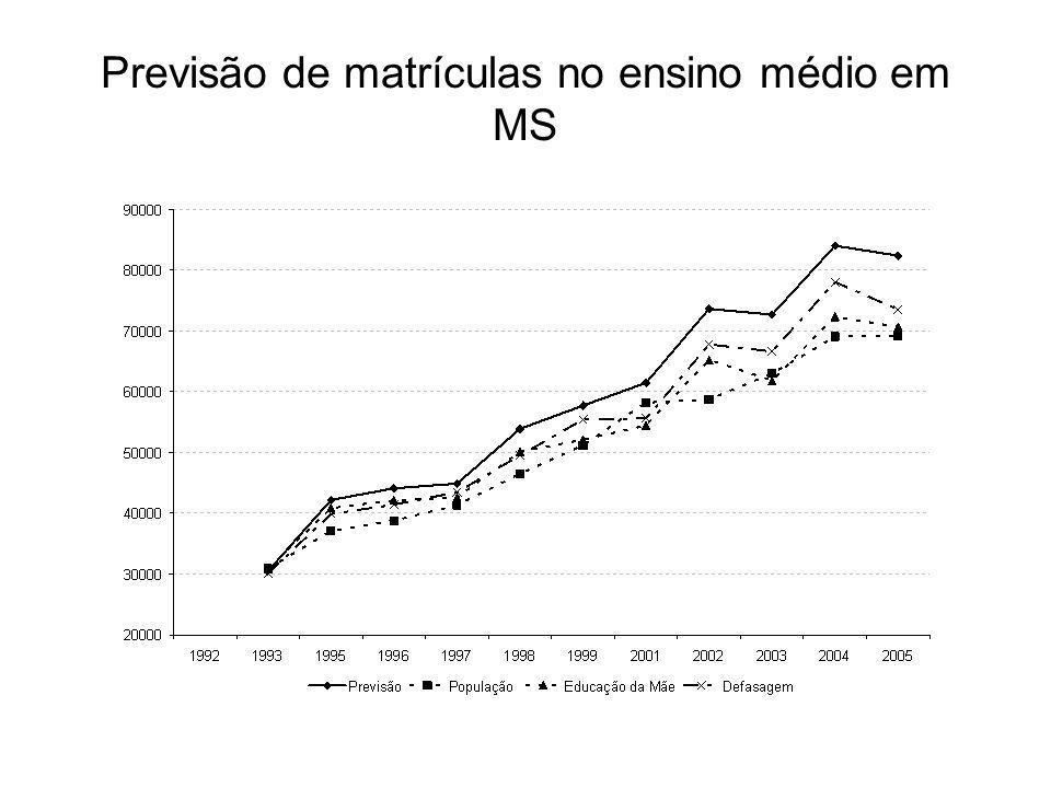 Previsão de matrículas no ensino médio em MS