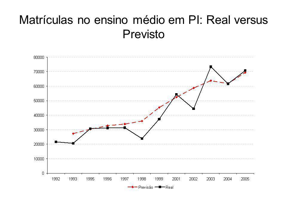 Matrículas no ensino médio em PI: Real versus Previsto