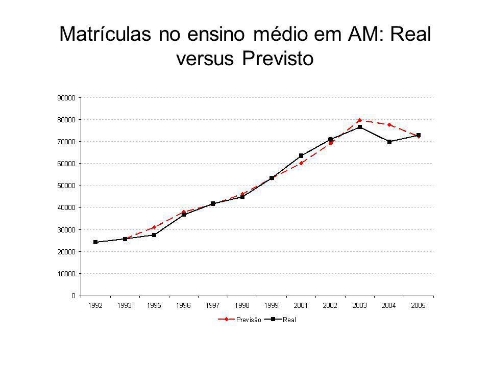 Matrículas no ensino médio em AM: Real versus Previsto