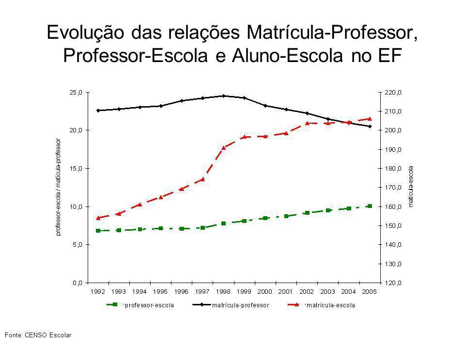 Evolução das relações Matrícula-Professor, Professor-Escola e Aluno-Escola no EF