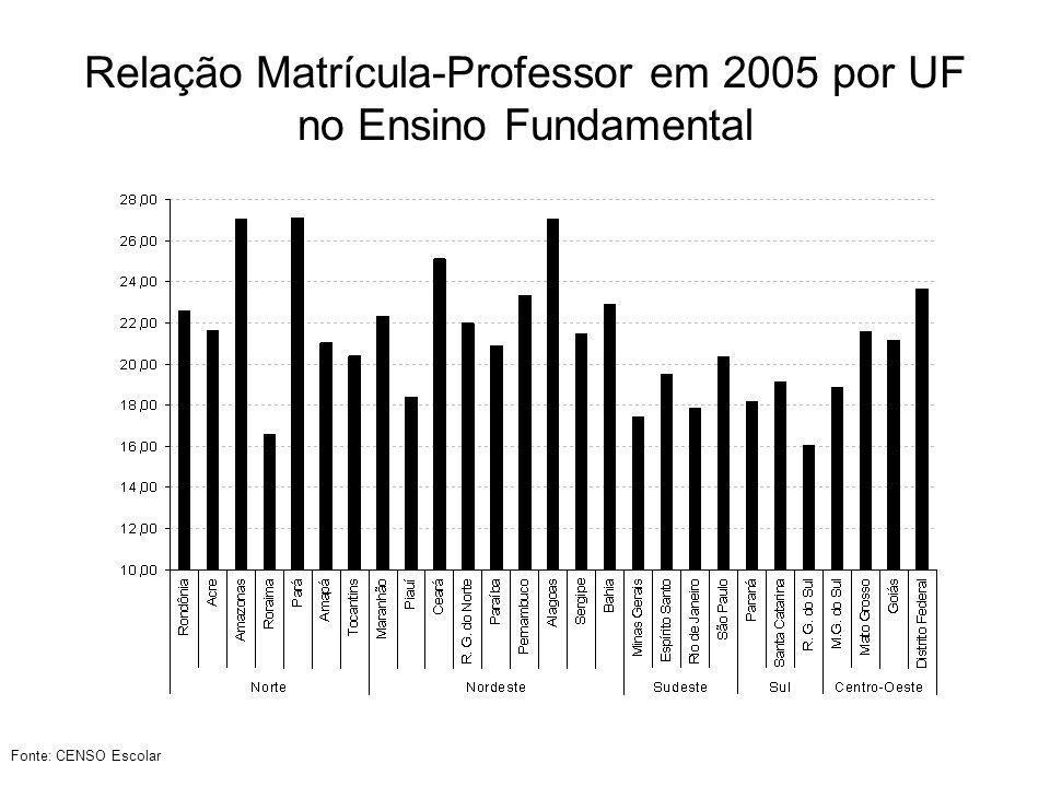 Relação Matrícula-Professor em 2005 por UF no Ensino Fundamental
