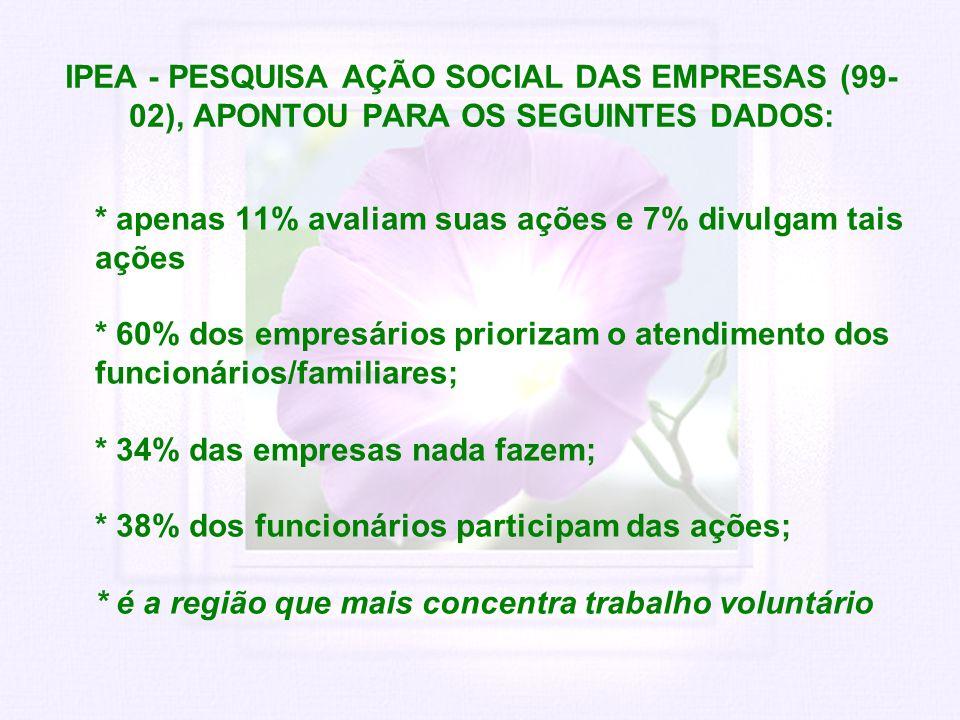 IPEA - PESQUISA AÇÃO SOCIAL DAS EMPRESAS (99-02), APONTOU PARA OS SEGUINTES DADOS: