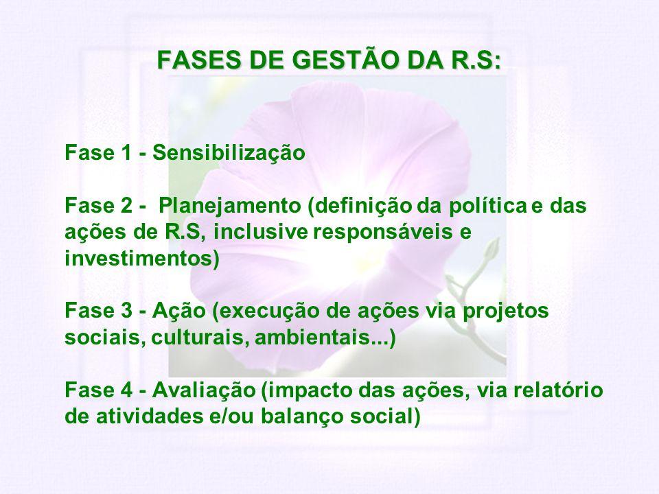 FASES DE GESTÃO DA R.S: