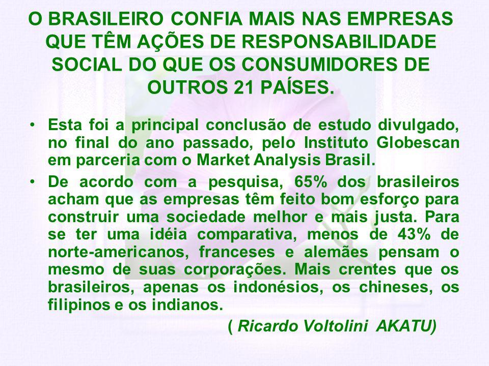 O BRASILEIRO CONFIA MAIS NAS EMPRESAS QUE TÊM AÇÕES DE RESPONSABILIDADE SOCIAL DO QUE OS CONSUMIDORES DE OUTROS 21 PAÍSES.