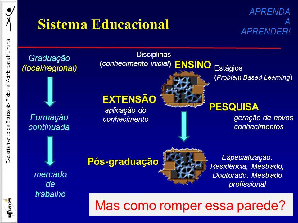 Sistema Educacional Mas como romper essa parede ENSINO EXTENSÃO