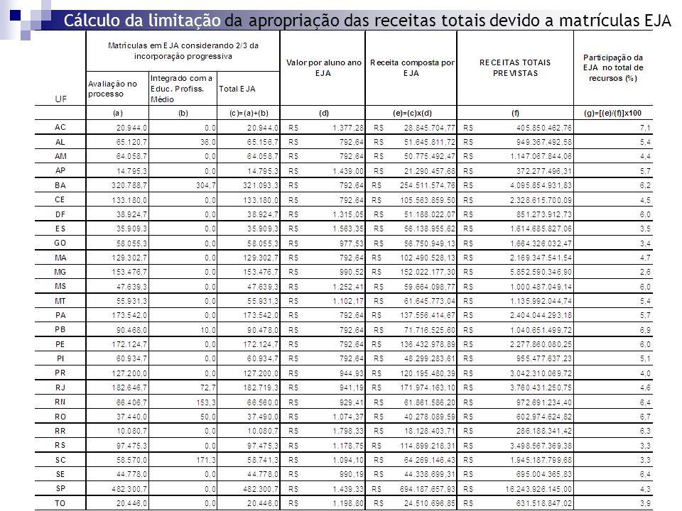 Cálculo da limitação da apropriação das receitas totais devido a matrículas EJA