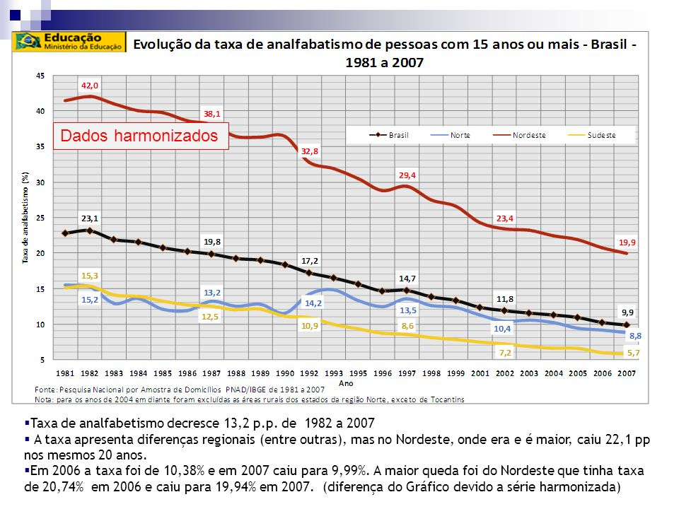 Dados harmonizadosTaxa de analfabetismo decresce 13,2 p.p. de 1982 a 2007.