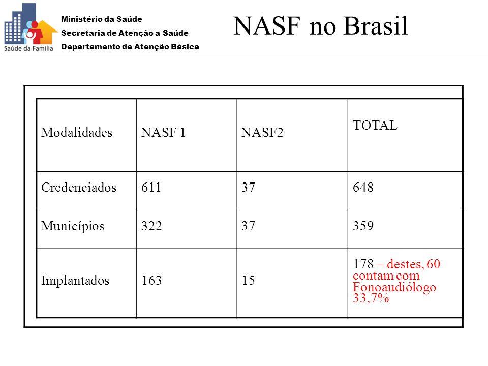 NASF no Brasil Modalidades NASF 1 NASF2 TOTAL Credenciados 611 37 648