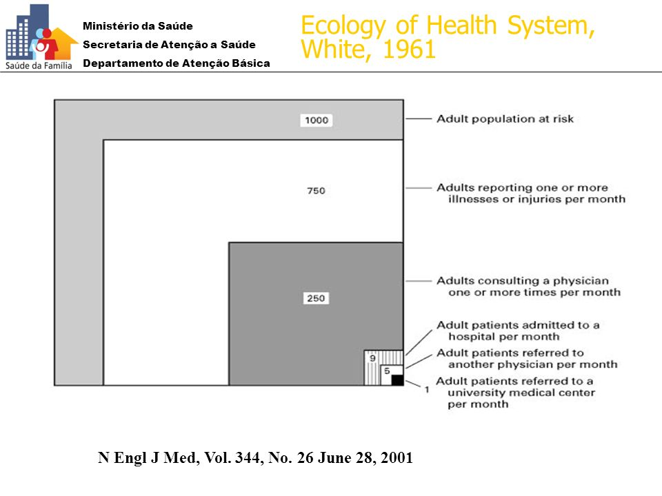 1961: Ecology of Health System, White, 1961