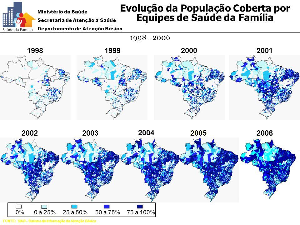 Evolução da População Coberta por Equipes de Saúde da Família