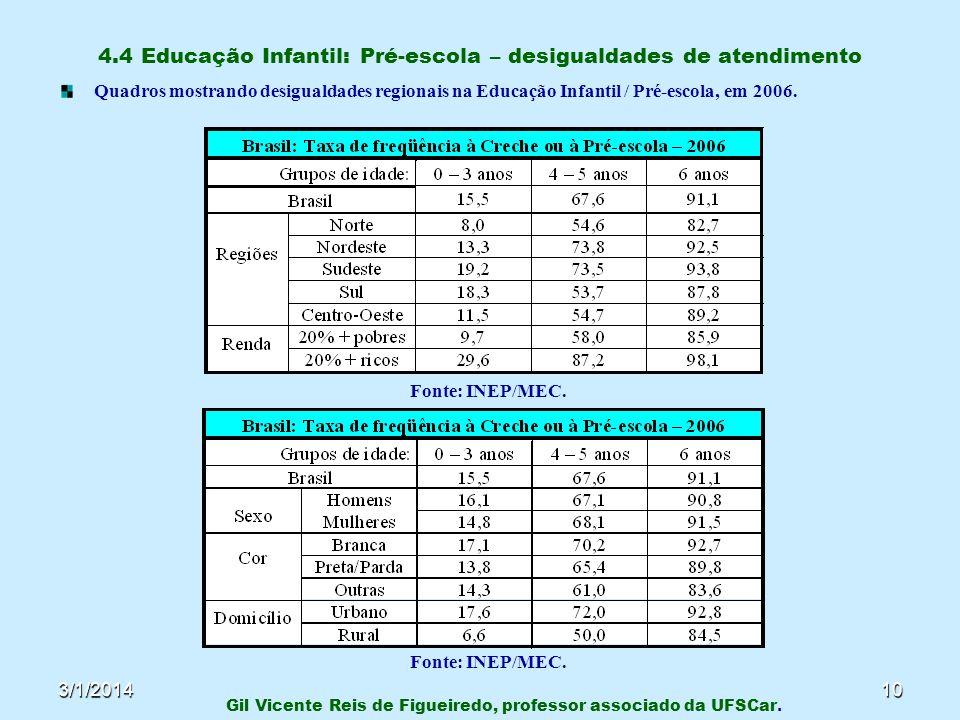 4.4 Educação Infantil: Pré-escola – desigualdades de atendimento