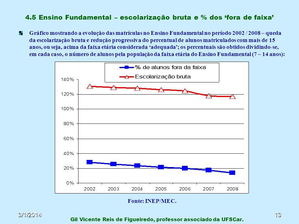 4.5 Ensino Fundamental – escolarização bruta e % dos 'fora de faixa'