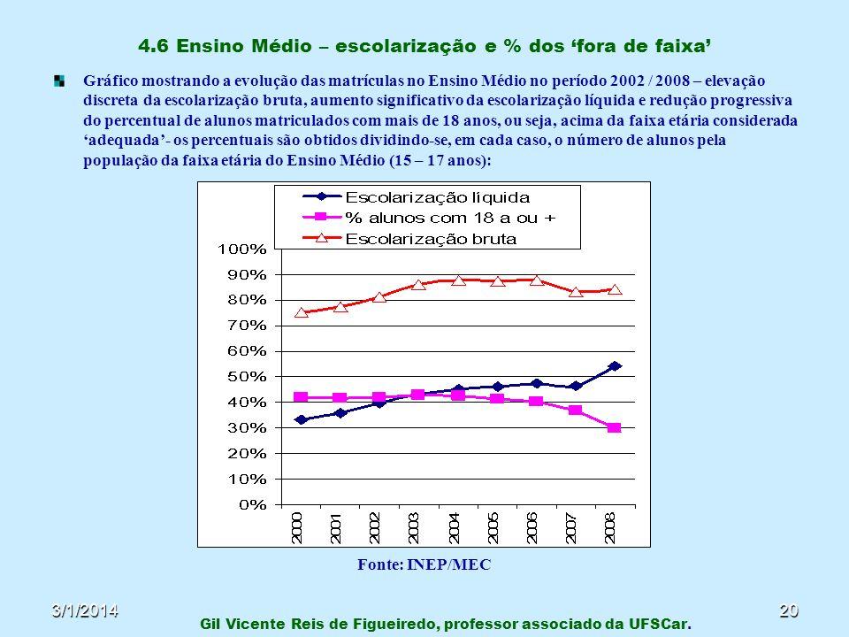 4.6 Ensino Médio – escolarização e % dos 'fora de faixa'