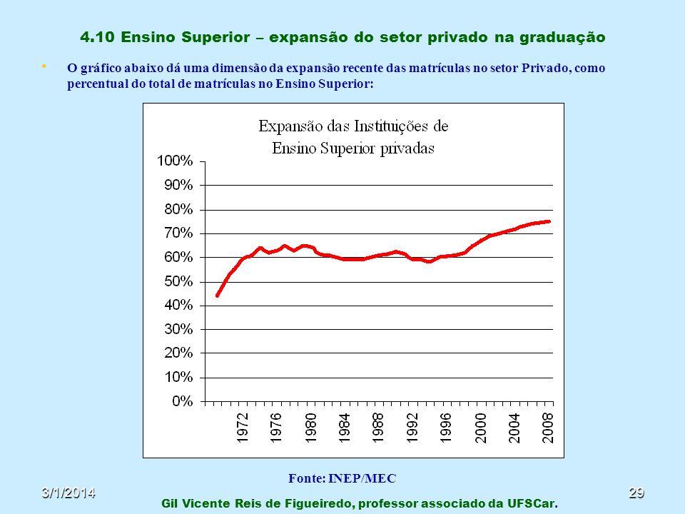 4.10 Ensino Superior – expansão do setor privado na graduação
