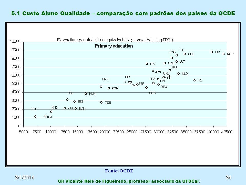 5.1 Custo Aluno Qualidade – comparação com padrões dos países da OCDE