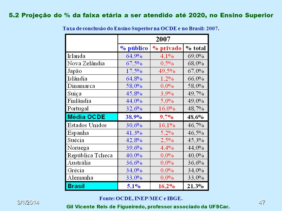 5.2 Projeção do % da faixa etária a ser atendido até 2020, no Ensino Superior