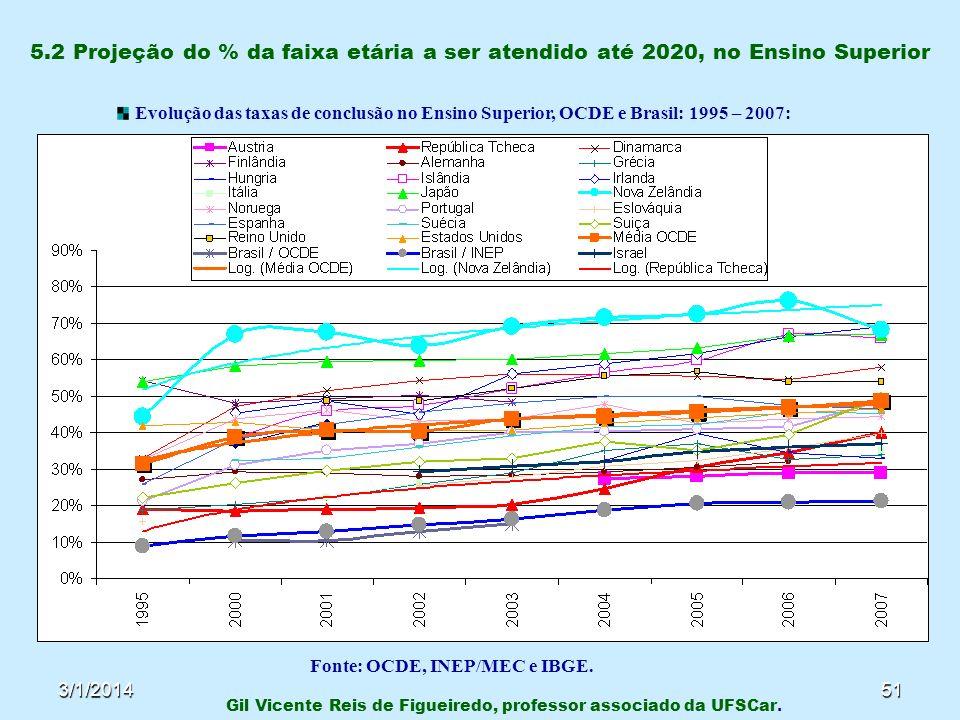 Fonte: OCDE, INEP/MEC e IBGE.