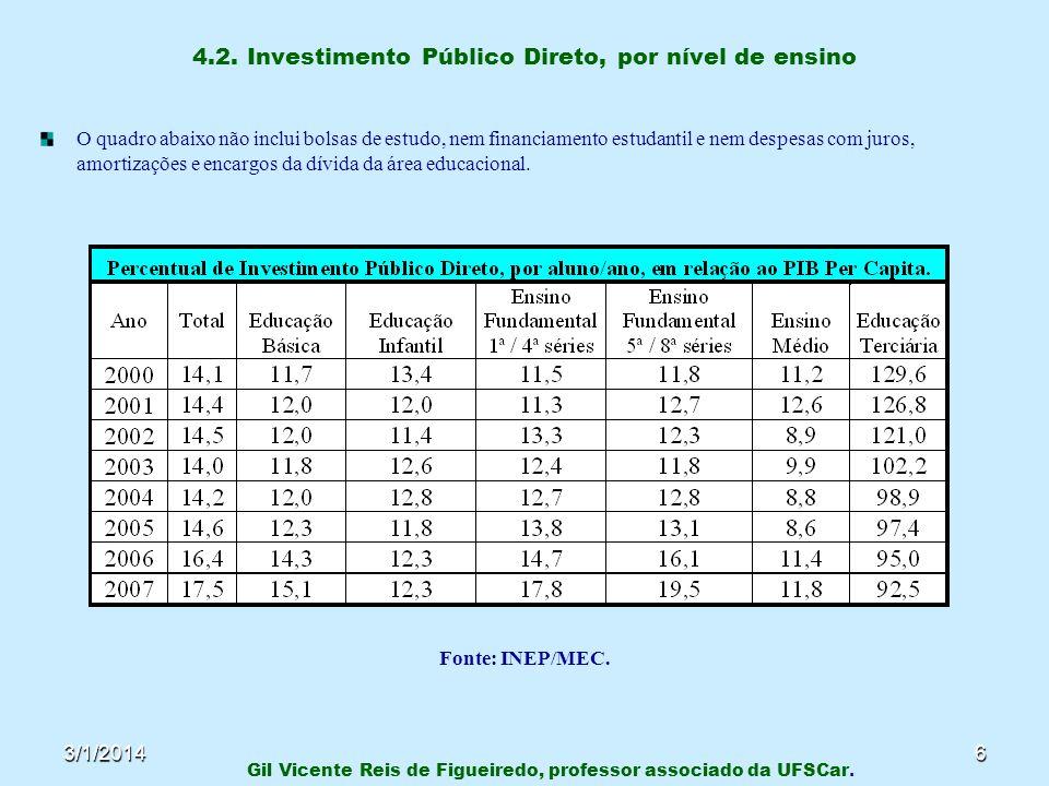 4.2. Investimento Público Direto, por nível de ensino