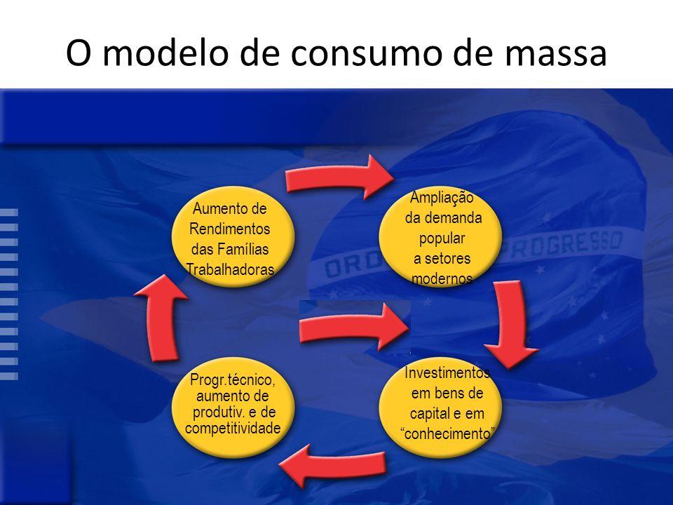 O modelo de consumo de massa