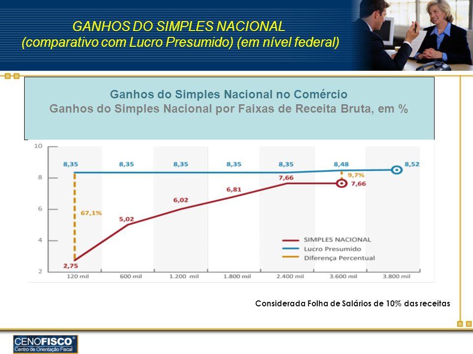 Ganhos do Simples Nacional por Faixas de Receita Bruta, em %