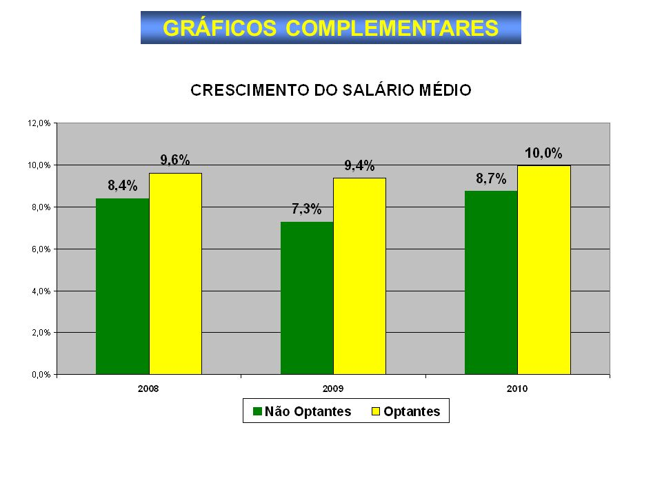 GRÁFICOS COMPLEMENTARES
