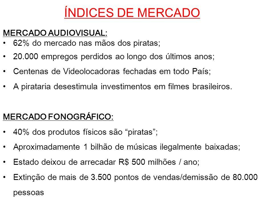 ÍNDICES DE MERCADO MERCADO AUDIOVISUAL: