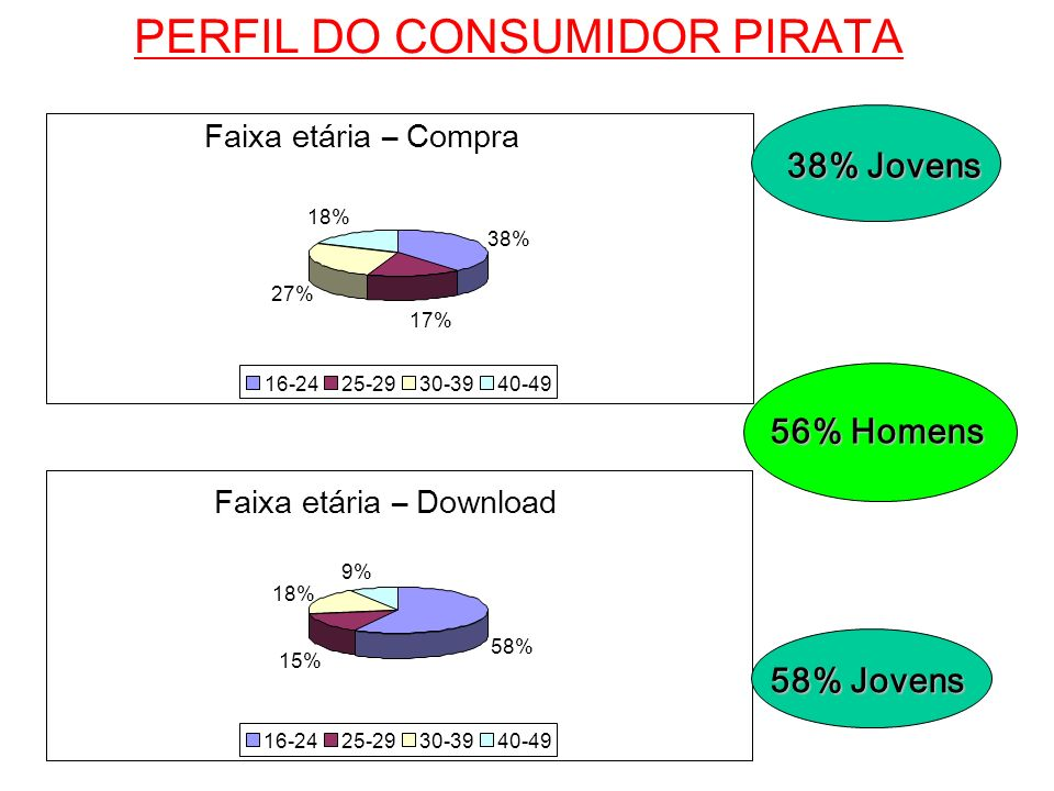 PERFIL DO CONSUMIDOR PIRATA