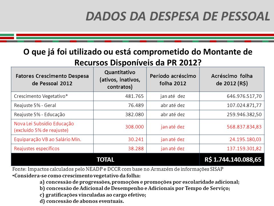 DADOS DA DESPESA DE PESSOAL