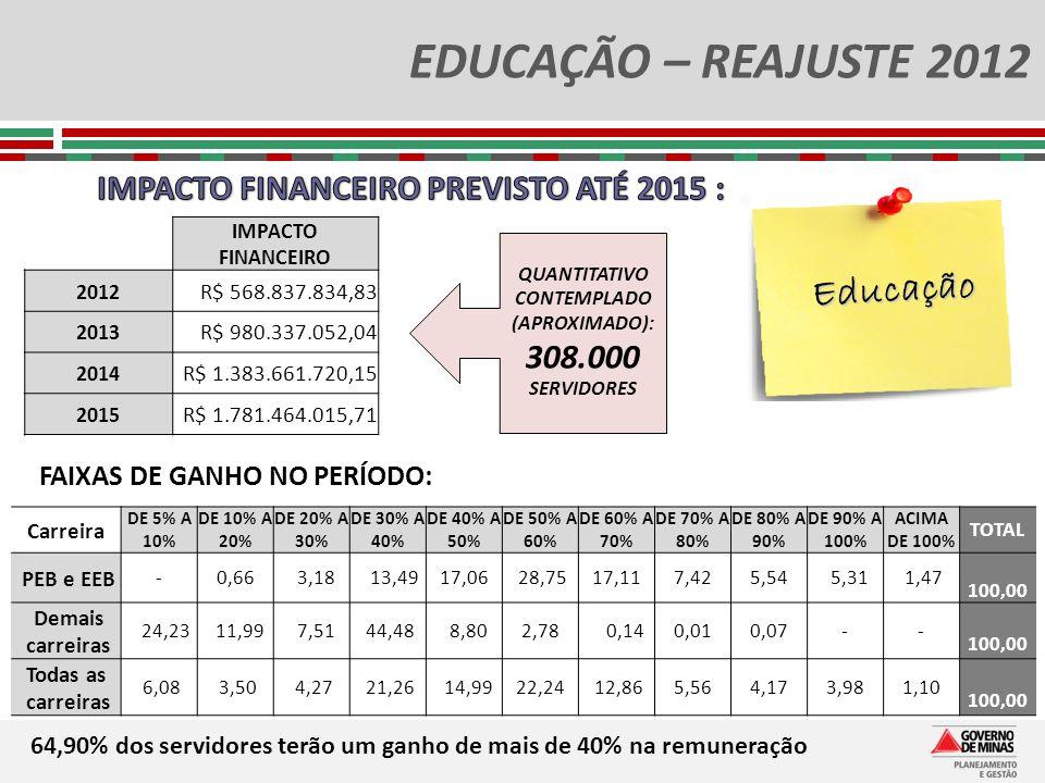 QUANTITATIVO CONTEMPLADO (APROXIMADO): 308.000 SERVIDORES