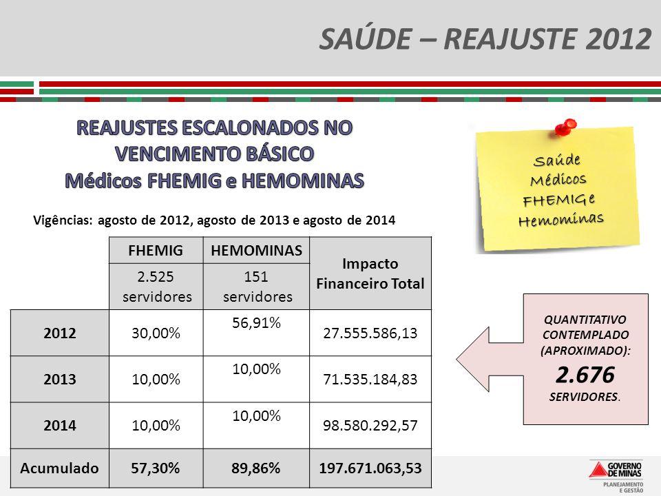 SAÚDE – REAJUSTE 2012 REAJUSTES ESCALONADOS NO VENCIMENTO BÁSICO