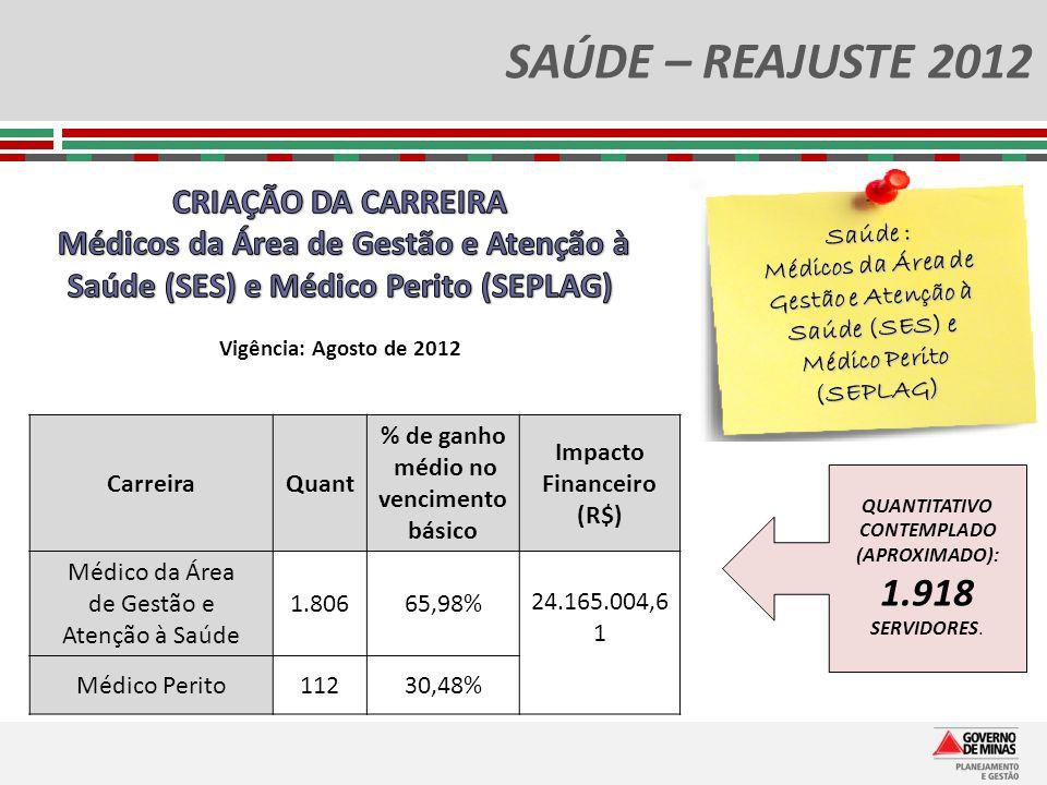 Impacto Financeiro (R$) QUANTITATIVO CONTEMPLADO (APROXIMADO): 1.918